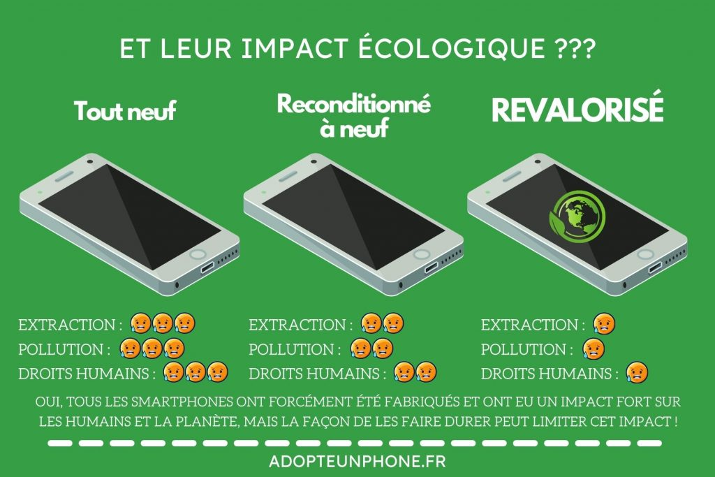 impact environnement smartphone reconditionné à neuf
