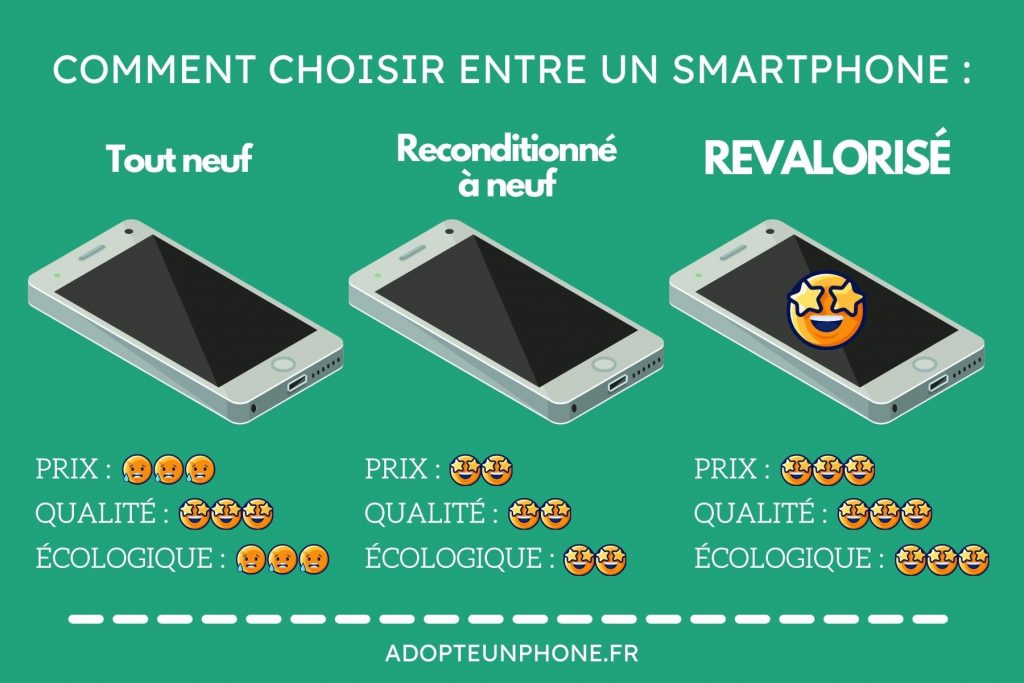 signification smartphone reconditionné à neuf