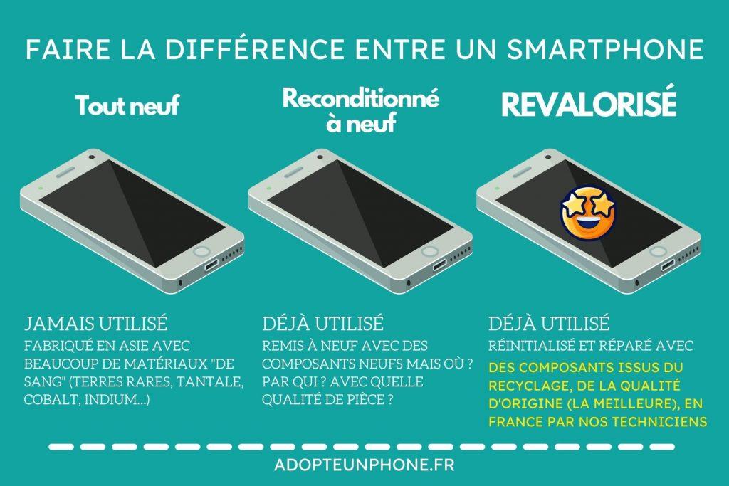 différence entre smartphone reconditionné à neuf, neuf et revalorisé